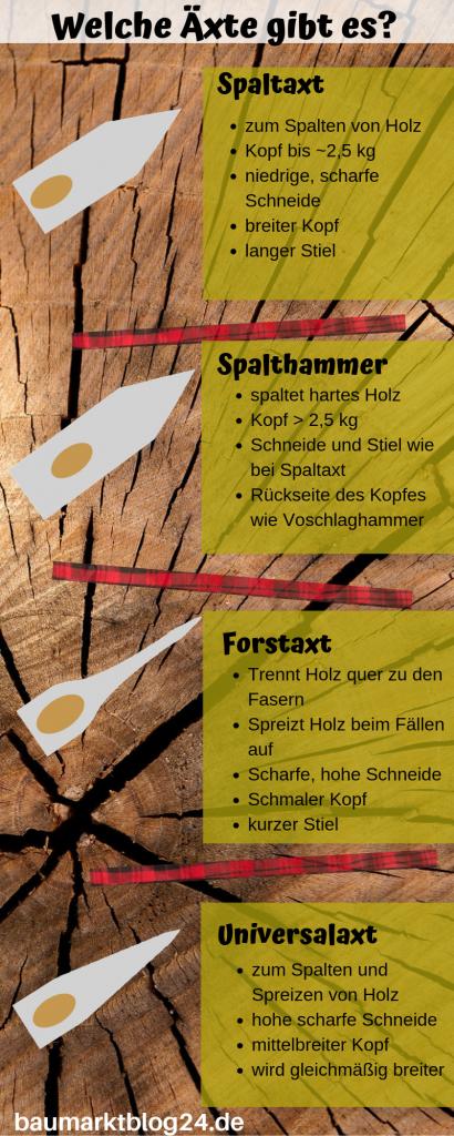 Welche Äxte gibt es auf baumarktblog24.de