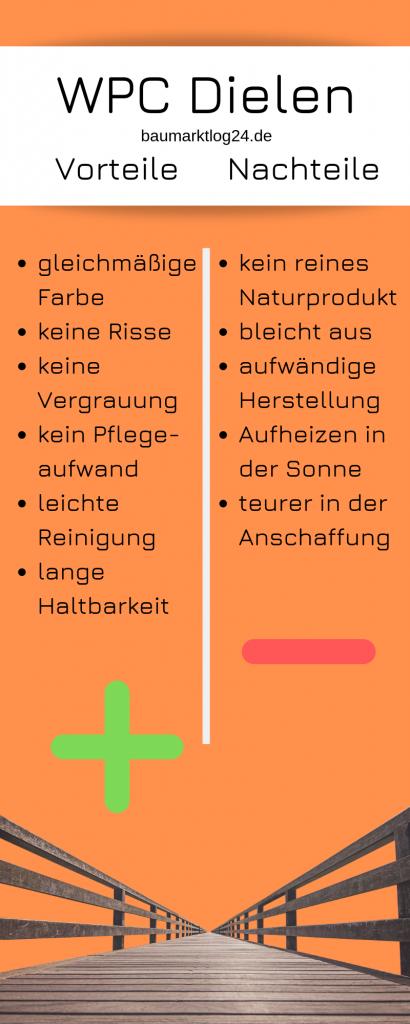 WPC Dielen - Was ist das? auf baumarktblog24.de