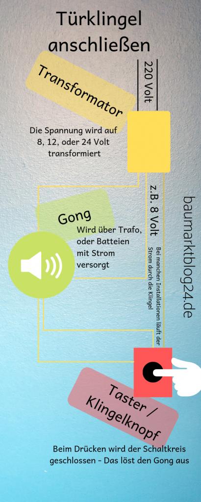 Türklingel modernisieren auf baumarktblog24.de